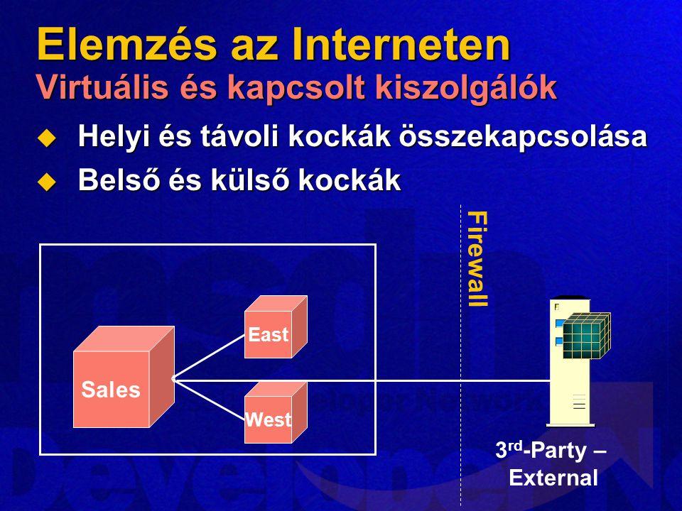 Elemzés az Interneten Virtuális és kapcsolt kiszolgálók  Helyi és távoli kockák összekapcsolása  Belső és külső kockák Sales East West 3 rd -Party –