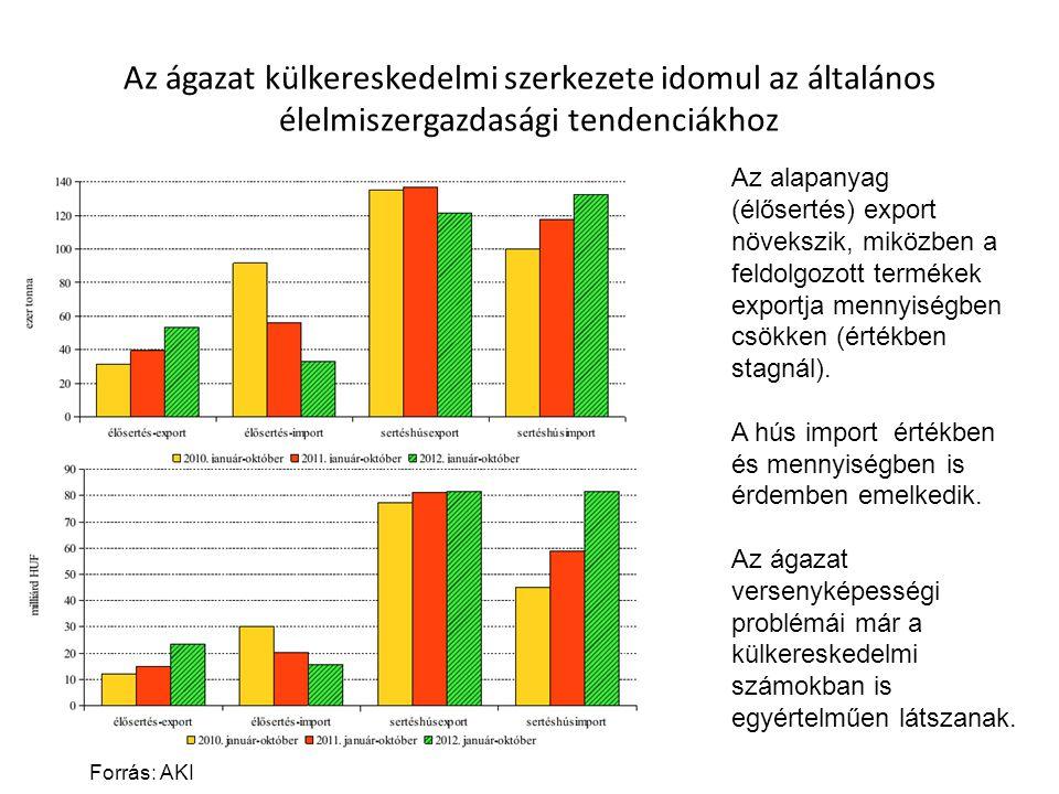 Az ágazat külkereskedelmi szerkezete idomul az általános élelmiszergazdasági tendenciákhoz Forrás: AKI Az alapanyag (élősertés) export növekszik, miközben a feldolgozott termékek exportja mennyiségben csökken (értékben stagnál).