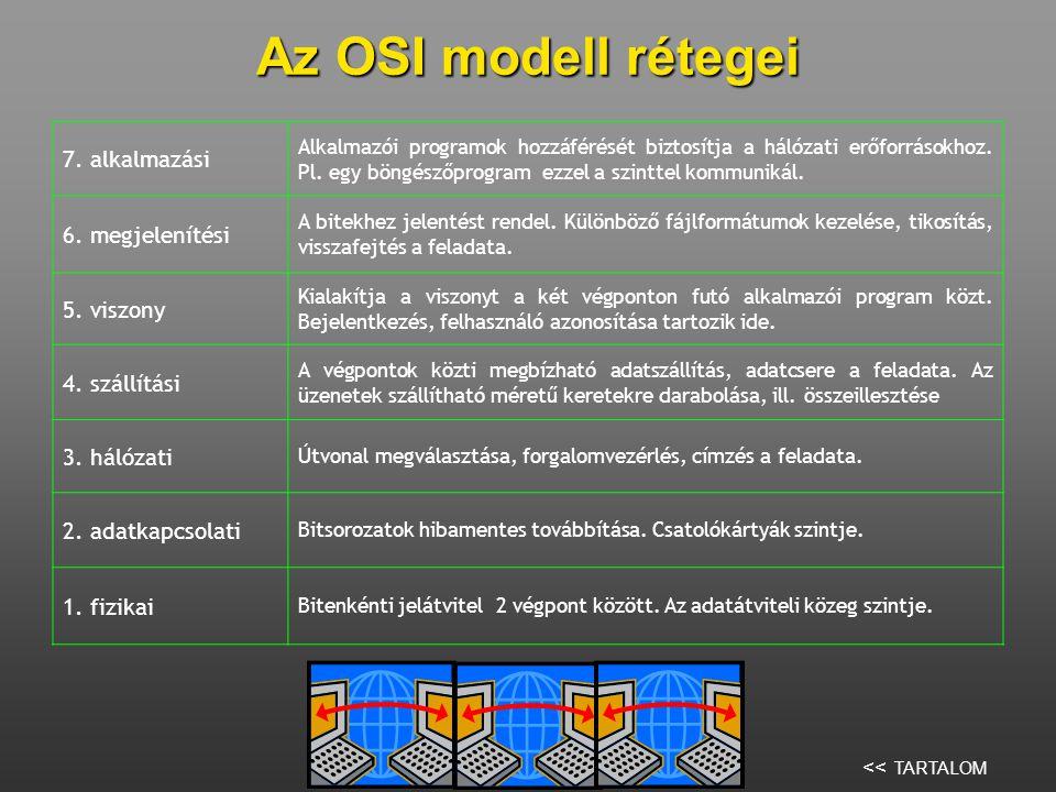 Az OSI modell rétegei 7.