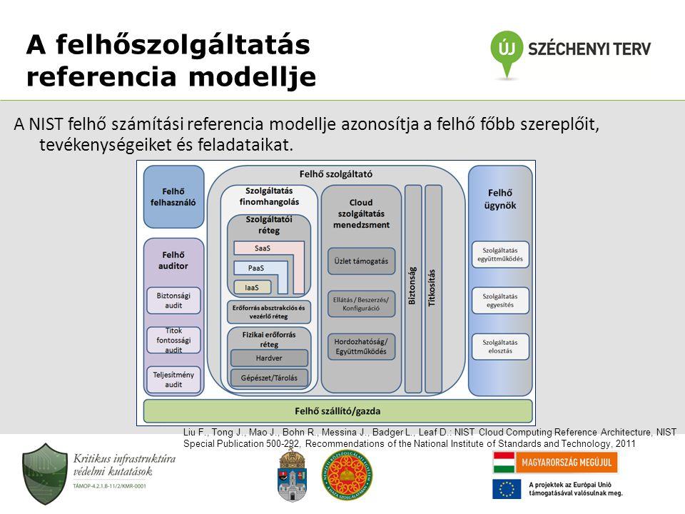 A felhőszolgáltatás referencia modellje A NIST felhő számítási referencia modellje azonosítja a felhő főbb szereplőit, tevékenységeiket és feladataika