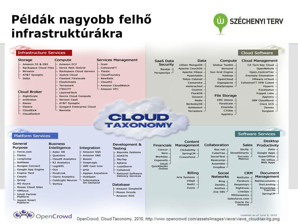Példák nagyobb felhő infrastruktúrákra • Felhasználói kör: Magánszemélyek – Háttértárak, alkalmazások/szolgáltatások – Amazon CloudDrive, DropBox, App