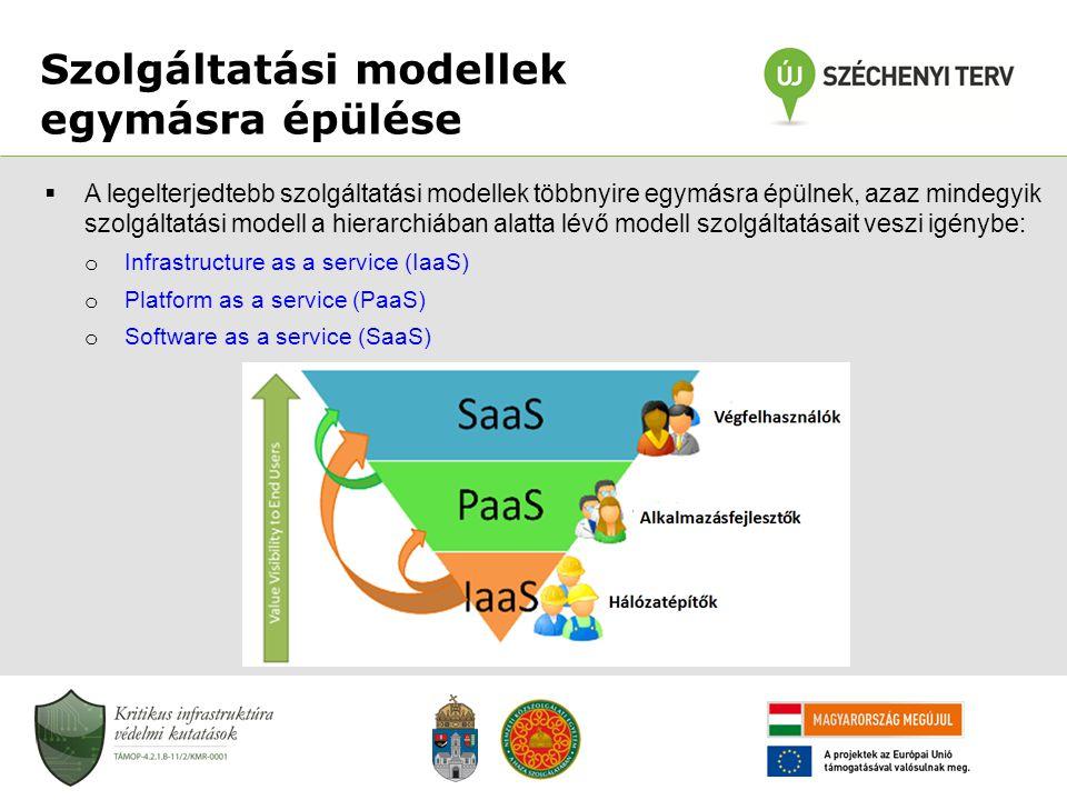 Szolgáltatási modellek egymásra épülése  A legelterjedtebb szolgáltatási modellek többnyire egymásra épülnek, azaz mindegyik szolgáltatási modell a h