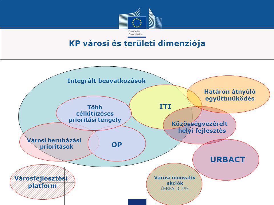 KP városi és területi dimenziója Városfejlesztési platform Városi innovatív akciók (ERFA 0,2% ITI Városi beruházási prioritások Közösségvezérelt helyi fejlesztés Határon átnyúló együttműködés URBACT Integrált beavatkozások OP Több célkitűzéses prioritási tengely