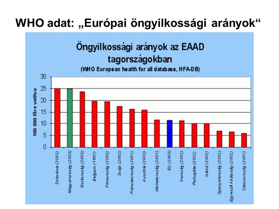 """WHO adat: """"Európai öngyilkossági arányok"""""""