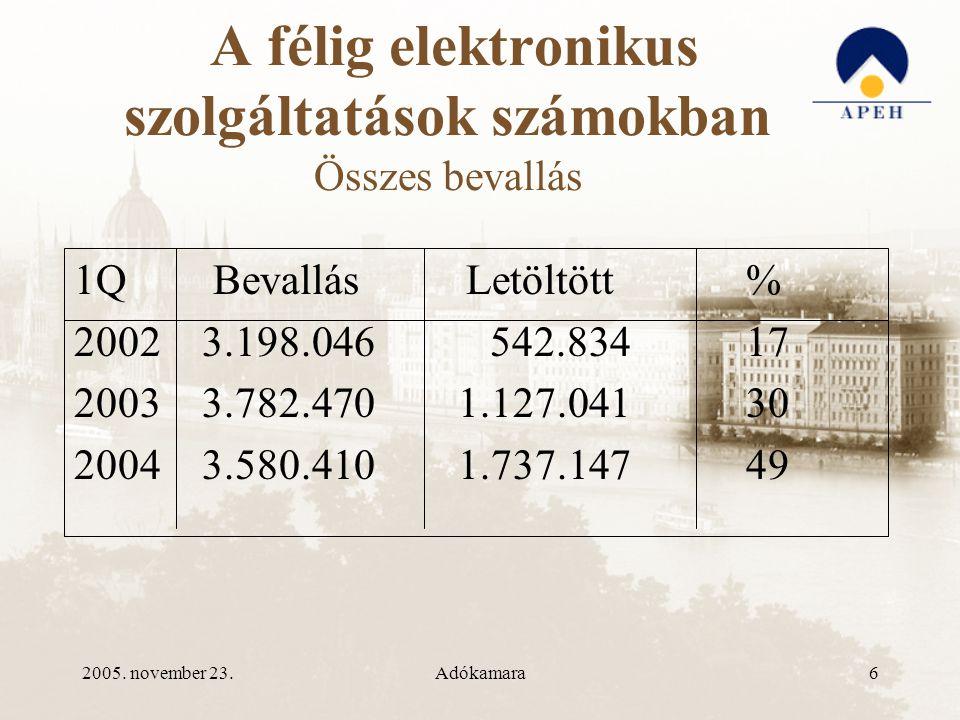 2005.november 23.Adókamara17 Regisztráció az okmányirodában •Mi szükséges.
