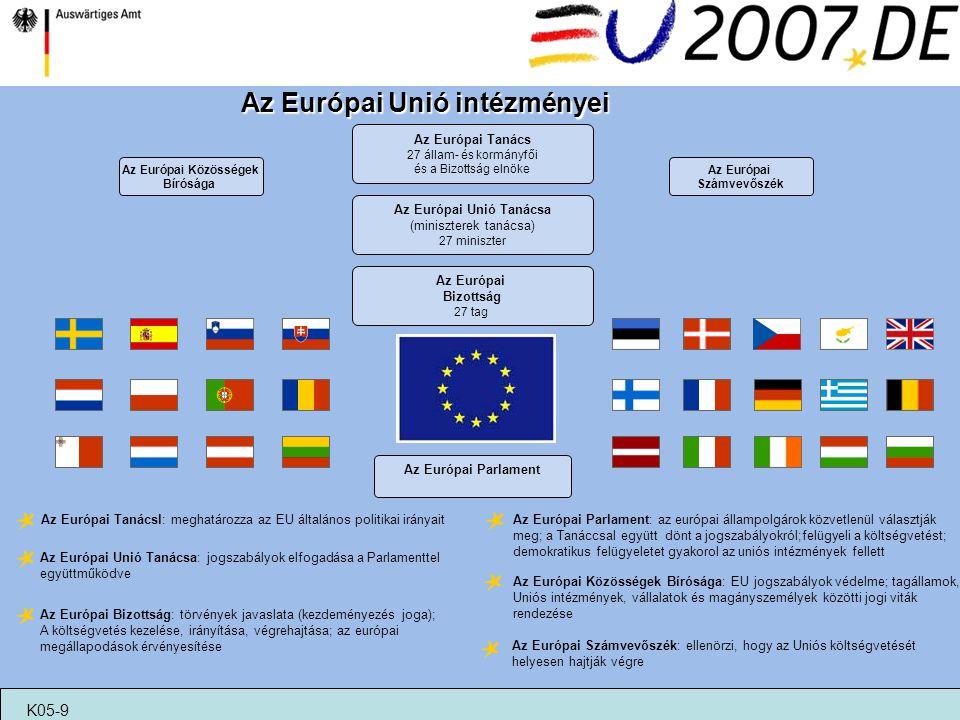 Az Európai Bizottság 27 tag Az Európai Közösségek Bírósága Az Európai Tanács 27 állam- és kormányfői és a Bizottság elnöke Az Európai Unió Tanácsa (mi