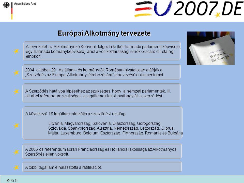 Európai Alkotmány tervezete A tervezetet az Alkotmányozó Konvent dolgozta ki (két-harmada parlamenti képviselő, egy-harmada kormányképviselő), ahol a