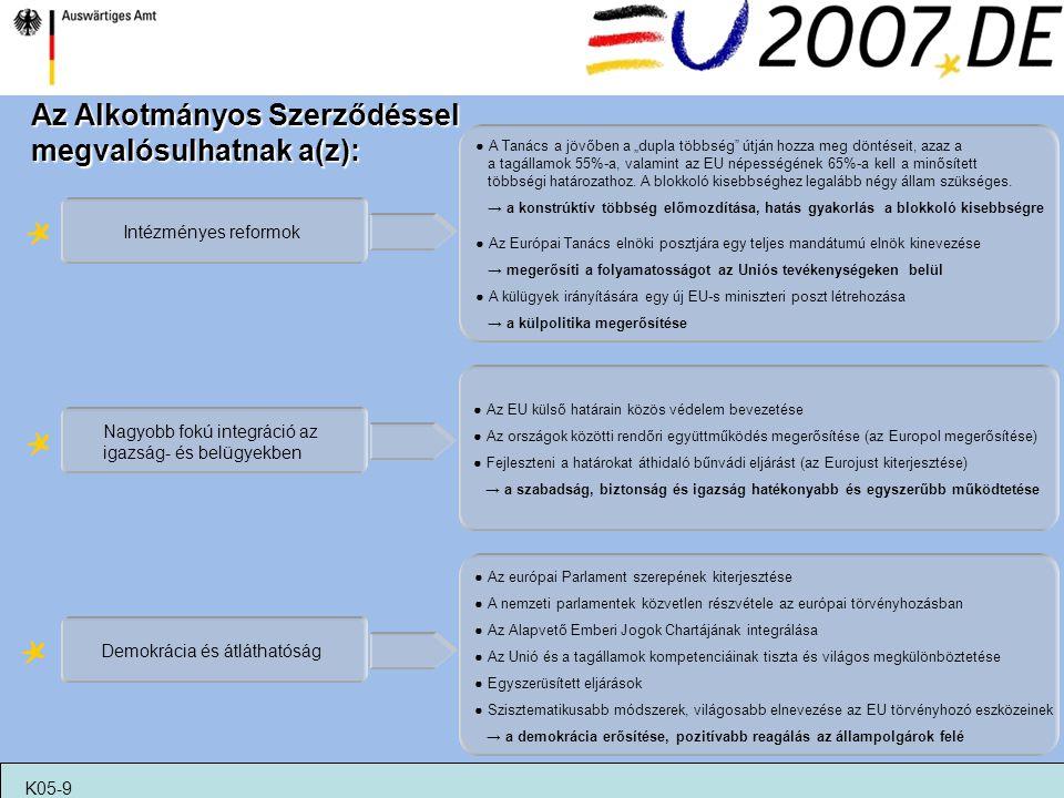 """Az Alkotmányos Szerződéssel megvalósulhatnak a(z): Intézményes reformok ● A Tanács a jövőben a """"dupla többség"""" útján hozza meg döntéseit, azaz a a tag"""