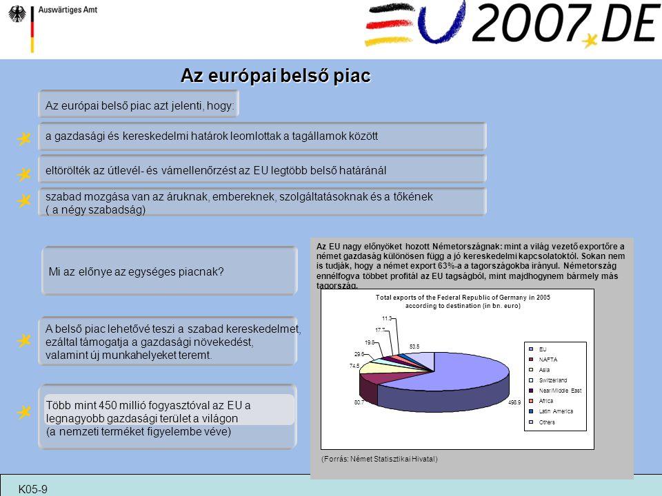 Az európai belső piac a gazdasági és kereskedelmi határok leomlottak a tagállamok között szabad mozgása van az áruknak, embereknek, szolgáltatásoknak
