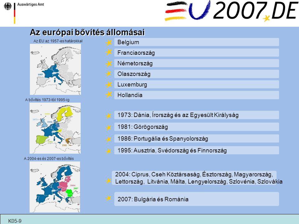 Az Európai Bizottság 27 tag Az Európai Közösségek Bírósága Az Európai Tanács 27 állam- és kormányfői és a Bizottság elnöke Az Európai Unió Tanácsa (miniszterek tanácsa) 27 miniszter Az Európai Számvevőszék Az Európai Unió intézményei Az Európai Parlament K05-9 Az Európai Tanácsl: meghatározza az EU általános politikai irányait Az Európai Unió Tanácsa: jogszabályok elfogadása a Parlamenttel együttműködve Az Európai Bizottság: törvények javaslata (kezdeményezés joga); A költségvetés kezelése, irányítása, végrehajtása; az európai megállapodások érvényesítése Az Európai Parlament: az európai állampolgárok közvetlenül választják meg; a Tanáccsal együtt dönt a jogszabályokról;felügyeli a költségvetést; demokratikus felügyeletet gyakorol az uniós intézmények fellett Az Európai Közösségek Bírósága: EU jogszabályok védelme; tagállamok, Uniós intézmények, vállalatok és magányszemélyek közötti jogi viták rendezése Az Európai Számvevőszék: ellenörzi, hogy az Uniós költségvetését helyesen hajtják végre