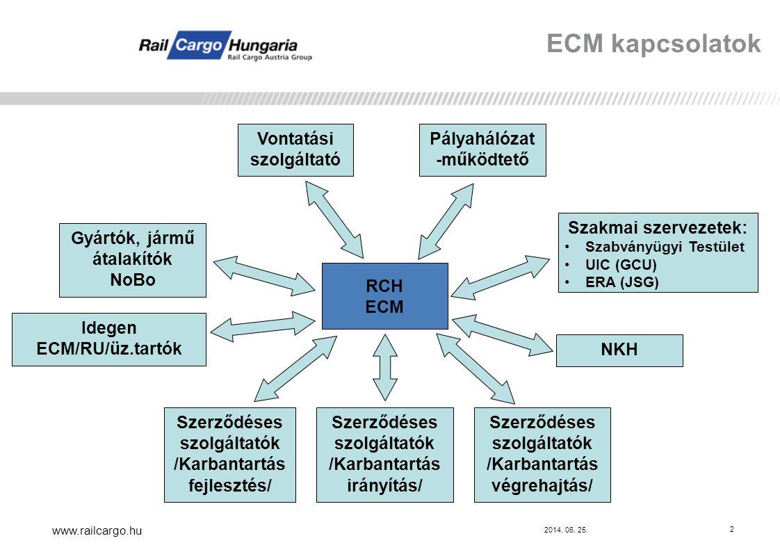 2014. 06. 25. www.railcargo.hu 2 ECM kapcsolatok Vontatási szolgáltató Pályahálózat -működtető Szerződéses szolgáltatók /Karbantartás fejlesztés/ Szer