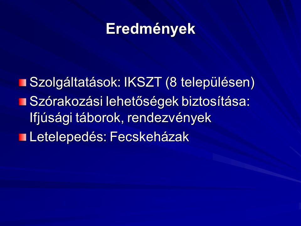 Eredmények Szolgáltatások: IKSZT (8 településen) Szórakozási lehetőségek biztosítása: Ifjúsági táborok, rendezvények Letelepedés: Fecskeházak