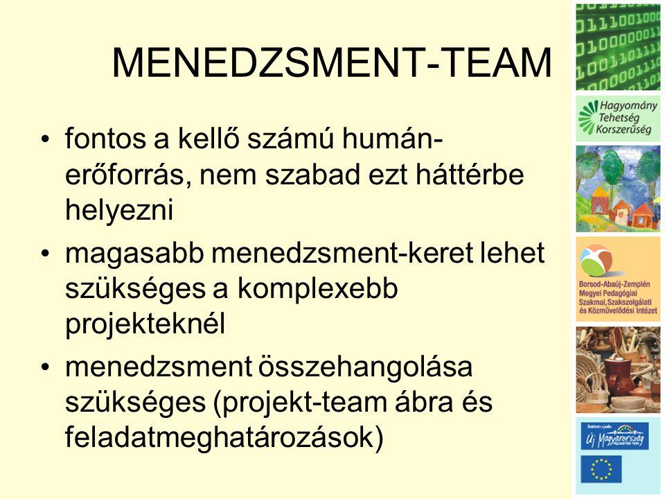 MENEDZSMENT-TEAM • fontos a kellő számú humán- erőforrás, nem szabad ezt háttérbe helyezni • magasabb menedzsment-keret lehet szükséges a komplexebb projekteknél • menedzsment összehangolása szükséges (projekt-team ábra és feladatmeghatározások)
