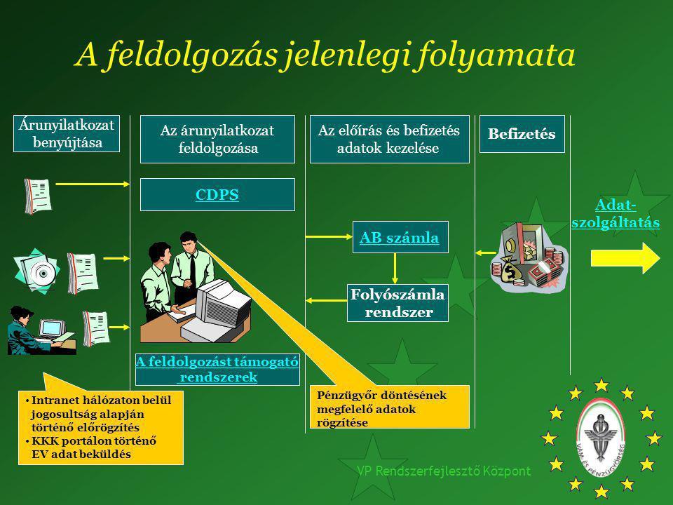 VP Rendszerfejlesztő Központ Árunyilatkozat benyújtása Az árunyilatkozat feldolgozása CDPS A feldolgozást támogató rendszerek Az előírás és befizetés