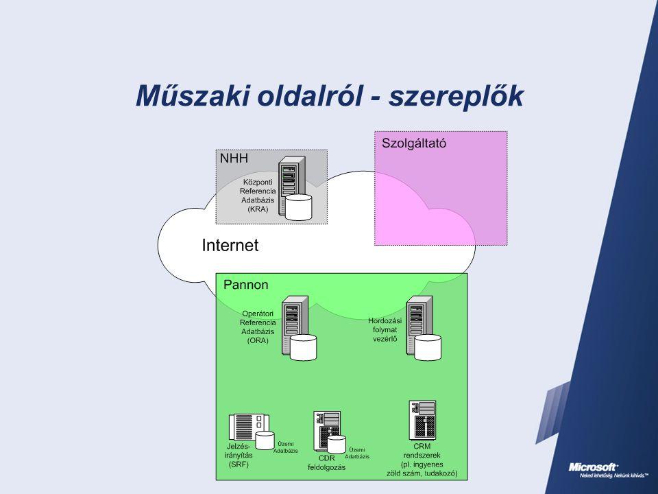 Műszaki oldalról - folyamat