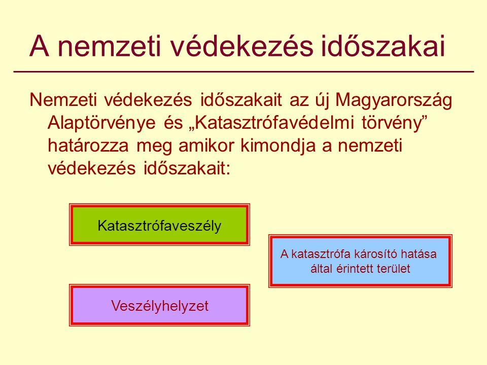 """A nemzeti védekezés időszakai Nemzeti védekezés időszakait az új Magyarország Alaptörvénye és """"Katasztrófavédelmi törvény határozza meg amikor kimondja a nemzeti védekezés időszakait: Katasztrófaveszély Veszélyhelyzet A katasztrófa károsító hatása által érintett terület"""