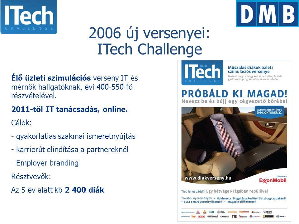 Élő üzleti szimulációs verseny IT és mérnök hallgatóknak, évi 400-550 fő részvételével.