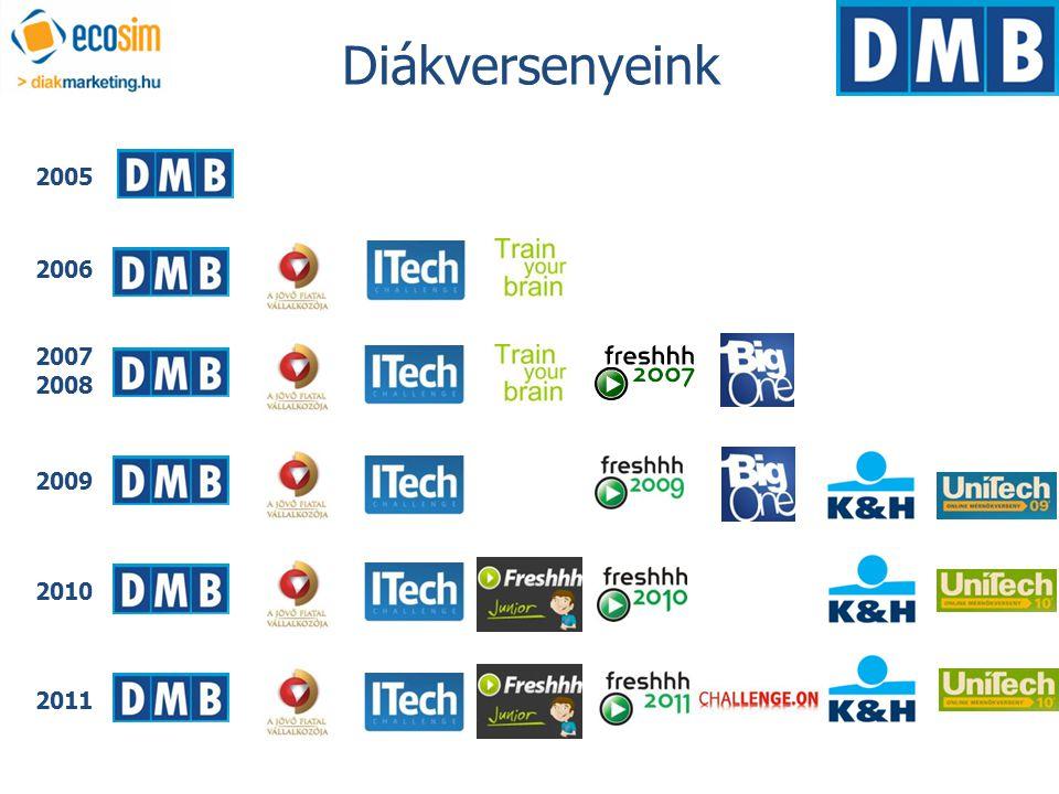 2005 2006 2007 2008 2009 2010 2011 Diákversenyeink