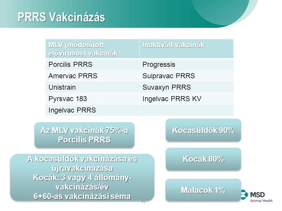 11 PRRS Vakcinázás MLV (módosított élővírusos) vakcinák Inaktivált vakcinák Porcilis PRRSProgressis Amervac PRRSSuipravac PRRS UnistrainSuvaxyn PRRS Pyrsvac 183Ingelvac PRRS KV Ingelvac PRRS Az MLV vakcinák 75%-a Porcilis PRRS Az MLV vakcinák 75%-a Porcilis PRRS Kocasüldők 90% Kocák 80% Malacok 1% A kocasüldők vakcinázása és újravakcinázása Kocák: 3 vagy 4 állomány- vakcinázás/év 6+60-as vakcinázási séma A kocasüldők vakcinázása és újravakcinázása Kocák: 3 vagy 4 állomány- vakcinázás/év 6+60-as vakcinázási séma