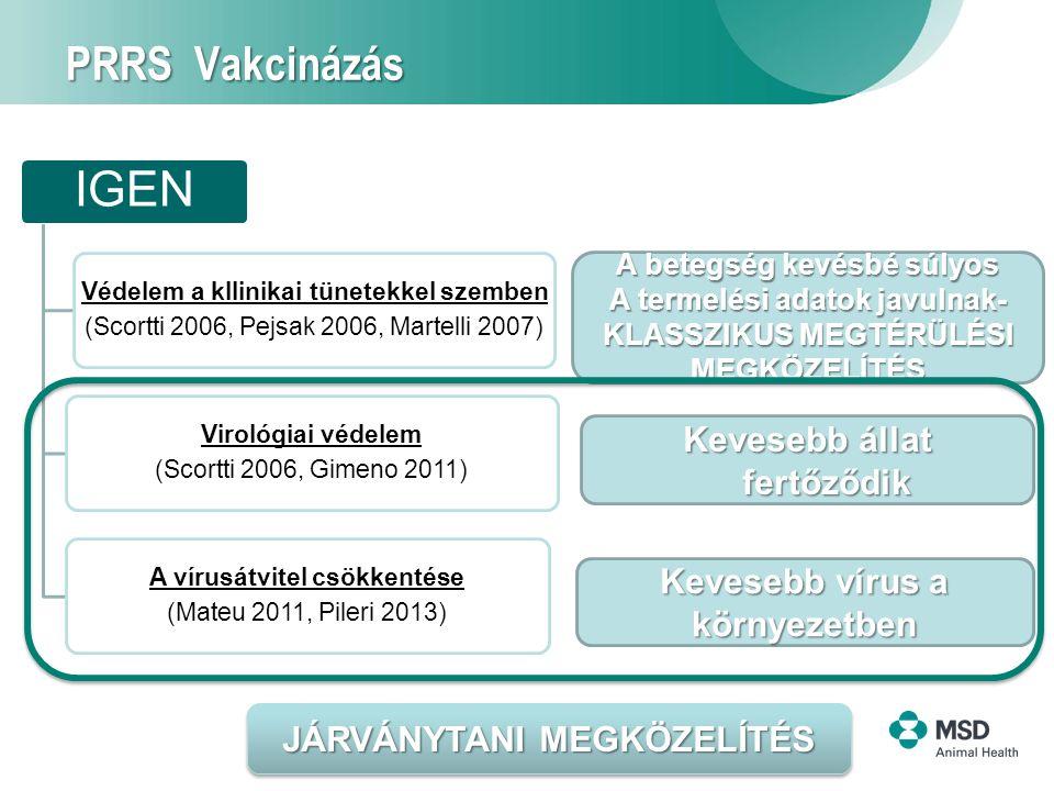 13 PRRS Vakcinázás IGEN Védelem a kllinikai tünetekkel szemben (Scortti 2006, Pejsak 2006, Martelli 2007) Virológiai védelem (Scortti 2006, Gimeno 2011) A vírusátvitel csökkentése (Mateu 2011, Pileri 2013) A betegség kevésbé súlyos A termelési adatok javulnak- KLASSZIKUS MEGTÉRÜLÉSI MEGKÖZELÍTÉS Kevesebb állat fertőződik Kevesebb vírus a környezetben JÁRVÁNYTANI MEGKÖZELÍTÉS