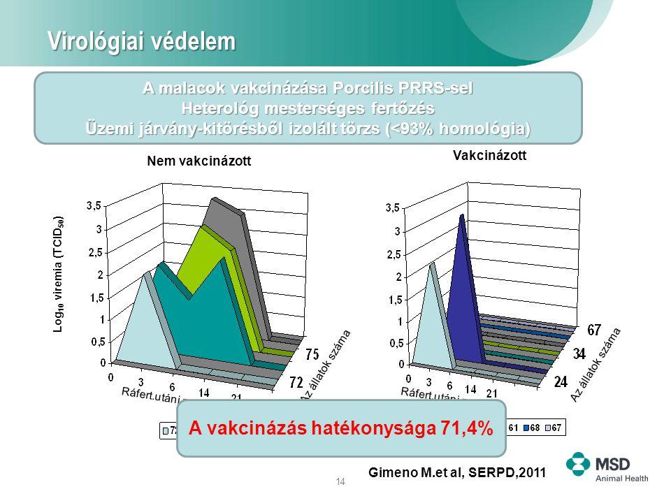 14 Virológiai védelem Virológiai védelem Gimeno M.et al, SERPD,2011 1/7 Log 10 viremia (TCID 50 ) Nem vakcinázott Vakcinázott A malacok vakcinázása Porcilis PRRS-sel Heterológ mesterséges fertőzés Üzemi járvány-kitörésből izolált törzs (<93% homológia) Az állatok száma Ráfert.utáni napok A vakcinázás hatékonysága 71,4%