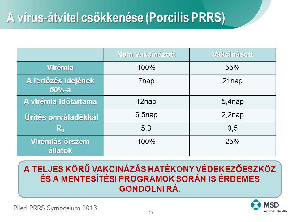 15 A vírus-átvitel csökkenése (Porcilis PRRS) Nem vakcinázott Vakcinázott Virémia 100%55% A fertőzés idejének 50%-a 7nap21nap A virémia időtartama 12nap5,4nap Ürítés orrváladékkal Ürítés orrváladékkal 6.5nap2,2nap R0R0R0R0 5,30,5 Virémiás őrszem állatok 100%25% Pileri PRRS Symposium 2013 A TELJES KÖRŰ VAKCINÁZÁS HATÉKONY VÉDEKEZŐESZKÖZ ÉS A MENTESÍTÉSI PROGRAMOK SORÁN IS ÉRDEMES GONDOLNI RÁ.