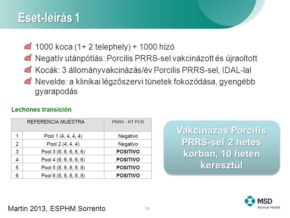 19 Eset-leírás 1 1000 koca (1+ 2 telephely) + 1000 hízó Negatív utánpótlás: Porcilis PRRS-sel vakcinázott és újraoltott Kocák: 3 állományvakcinázás/év Porcilis PRRS-sel, IDAL-lal Nevelde: a klinikai légzőszervi tünetek fokozódása, gyengébb gyarapodás Vakcinázás Porcilis PRRS-sel 2 hetes korban, 10 héten keresztül Martin 2013, ESPHM Sorrento