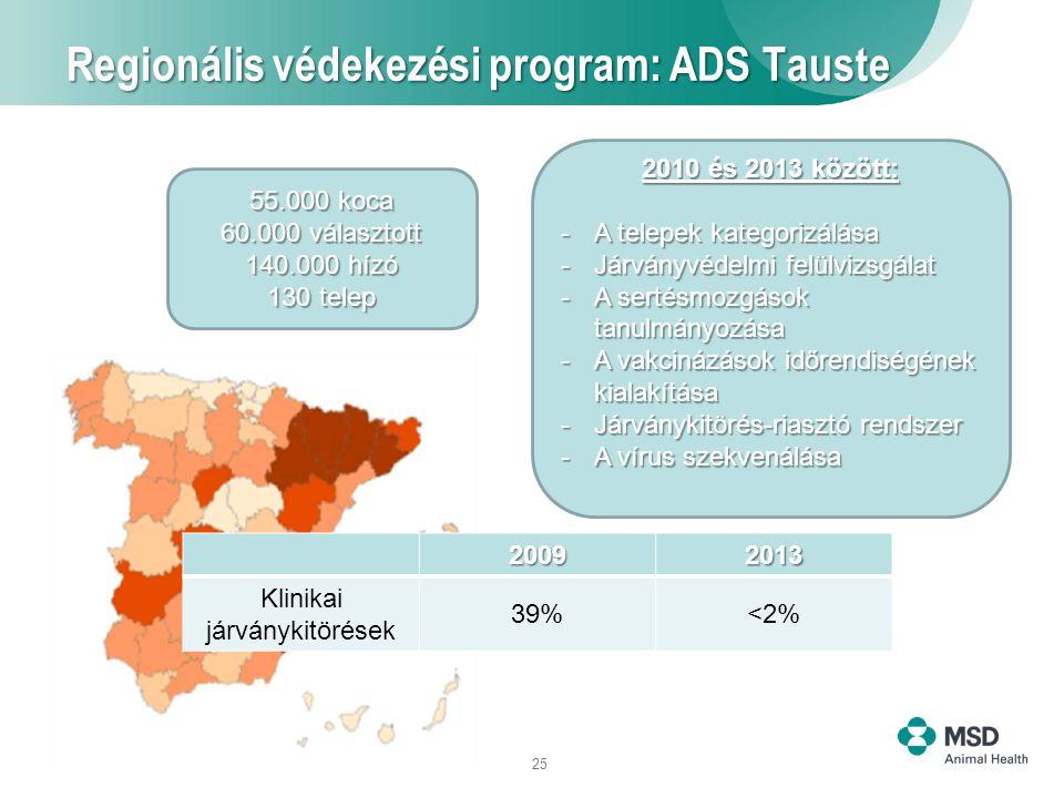25 Regionális védekezési program: ADS Tauste 55.000 koca 60.000 választott 140.000 hízó 130 telep 2010 és 2013 között: -A telepek kategorizálása -Járványvédelmi felülvizsgálat -A sertésmozgások tanulmányozása -A vakcinázások időrendiségének kialakítása -Járványkitörés-riasztó rendszer -A vírus szekvenálása 20092013 Klinikai járványkitörések 39%<2%