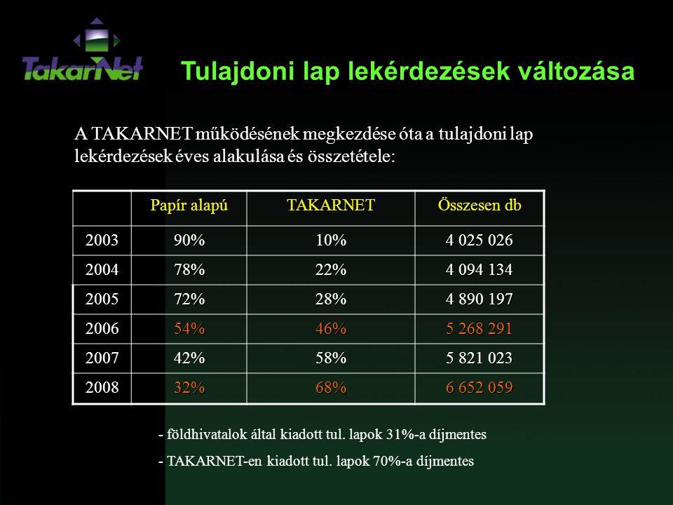 Tulajdoni lap lekérdezések változása Papír alapú TAKARNET Összesen db 200390%10% 4 025 026 200478%22% 4 094 134 200572%28% 4 890 197 200654%46% 5 268