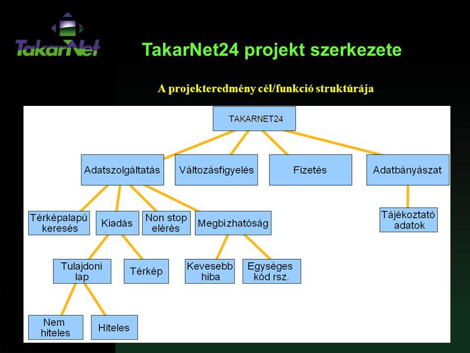 TakarNet24 projekt szerkezete A projekteredmény cél/funkció struktúrája