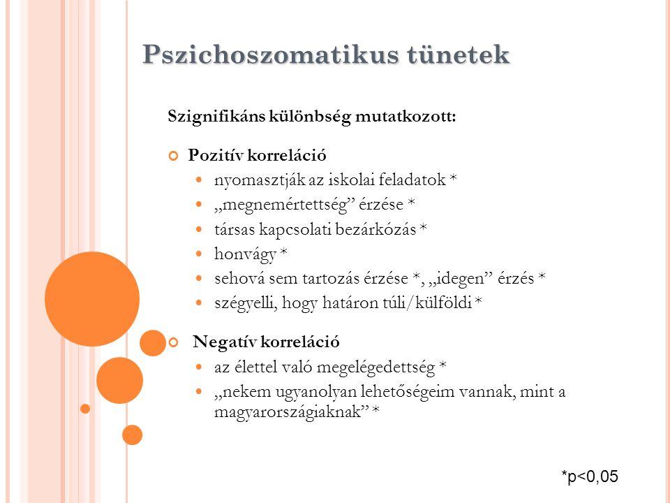 """Pszichoszomatikus tünetek Szignifikáns különbség mutatkozott: Pozitív korreláció  nyomasztják az iskolai feladatok *  """"megnemértettség"""" érzése *  t"""