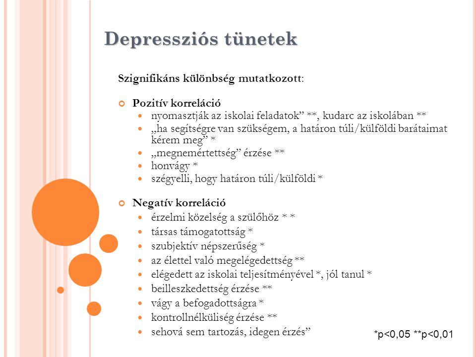 """Depressziós tünetek Szignifikáns különbség mutatkozott: Pozitív korreláció  nyomasztják az iskolai feladatok"""" **, kudarc az iskolában **  """"ha segíts"""