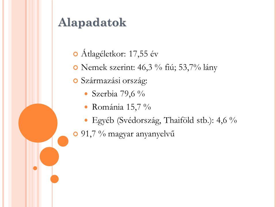 Alapadatok Átlagéletkor: 17,55 év Nemek szerint: 46,3 % fiú; 53,7% lány Származási ország:  Szerbia 79,6 %  Románia 15,7 %  Egyéb (Svédország, Thai