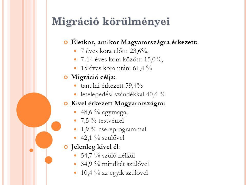 Migráció körülményei Életkor, amikor Magyarországra érkezett:  7 éves kora előtt: 23,6%,  7-14 éves kora között: 15,0%,  15 éves kora után: 61,4 %
