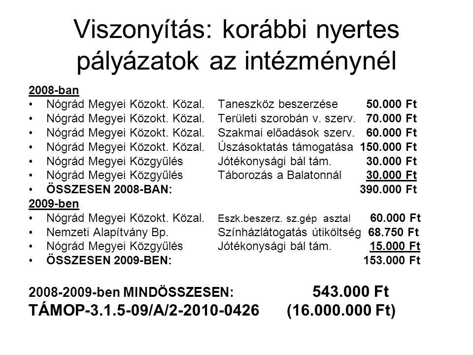 Viszonyítás: korábbi nyertes pályázatok az intézménynél 2008-ban •Nógrád Megyei Közokt. Közal.Taneszköz beszerzése 50.000 Ft •Nógrád Megyei Közokt. Kö