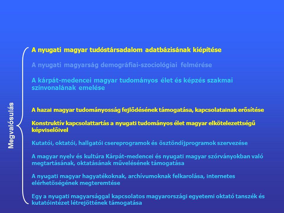 A nyugati magyar tudóstársadalom adatbázisának kiépítése A nyugati magyarság demográfiai-szociológiai felmérése A kárpát-medencei magyar tudományos élet és képzés szakmai színvonalának emelése A hazai magyar tudományosság fejlődésének támogatása, kapcsolatainak erősítése Konstruktív kapcsolattartás a nyugati tudományos élet magyar elkötelezettségű képviselőivel Kutatói, oktatói, hallgatói csereprogramok és ösztöndíjprogramok szervezése A magyar nyelv és kultúra Kárpát-medencei és nyugati magyar szórványokban való megtartásának, oktatásának művelésének támogatása A nyugati magyar hagyatékoknak, archívumoknak felkarolása, internetes elérhetöségének megteremtése Egy a nyugati magyarsággal kapcsolatos magyarországi egyetemi oktató tanszék és kutatóintézet létrejöttének támogatása Megvalósulás
