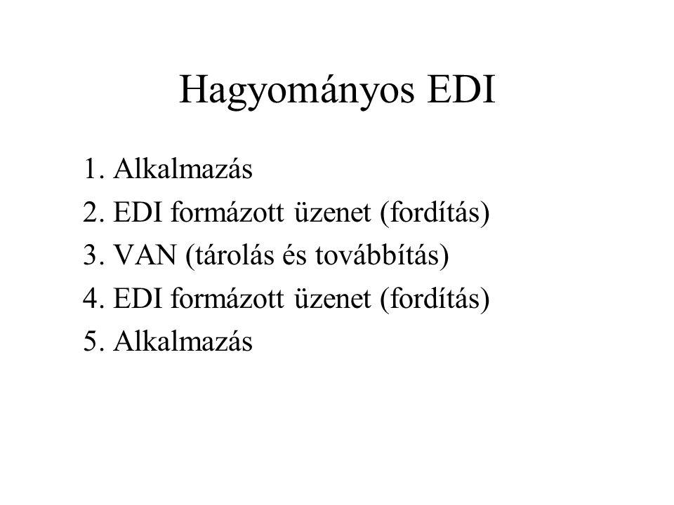 Hagyományos EDI 1. Alkalmazás 2. EDI formázott üzenet (fordítás) 3. VAN (tárolás és továbbítás) 4. EDI formázott üzenet (fordítás) 5. Alkalmazás