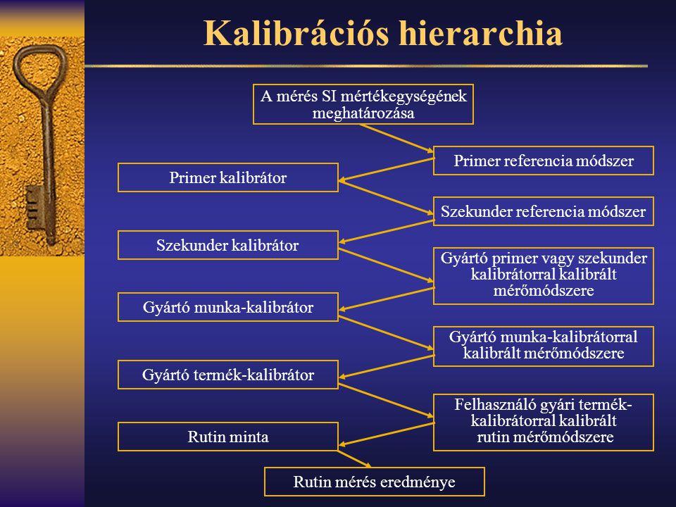 Kalibrációs hierarchia A mérés SI mértékegységének meghatározása Primer referencia módszer Szekunder referencia módszer Primer kalibrátor Szekunder ka