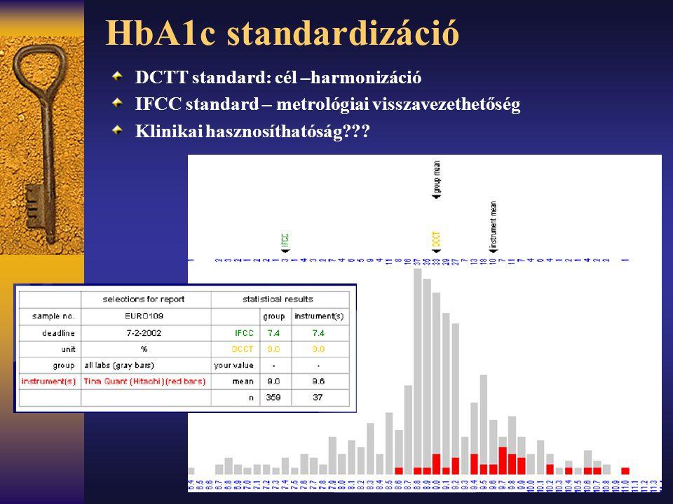 HbA1c standardizáció DCTT standard: cél –harmonizáció IFCC standard – metrológiai visszavezethetőség Klinikai hasznosíthatóság???