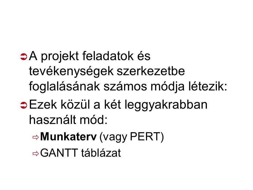 Projekttervezés Munka- terv Forrás táblázat GANTT táblázat Költs.vet. táblázat