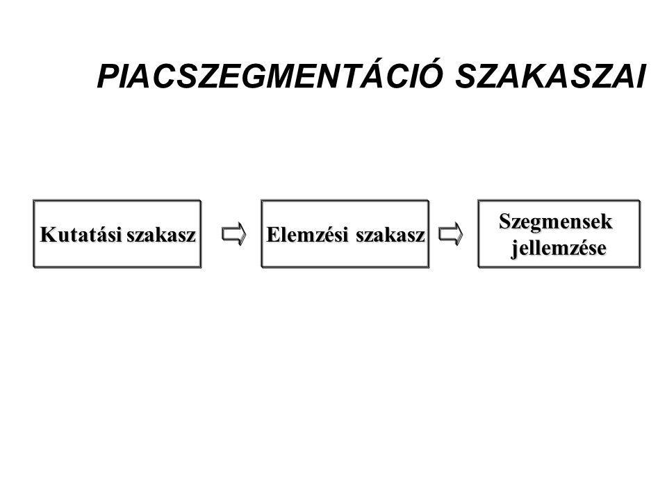 PIACSZEGMENTÁCIÓ SZAKASZAI Kutatási szakasz Elemzési szakasz Szegmensekjellemzése