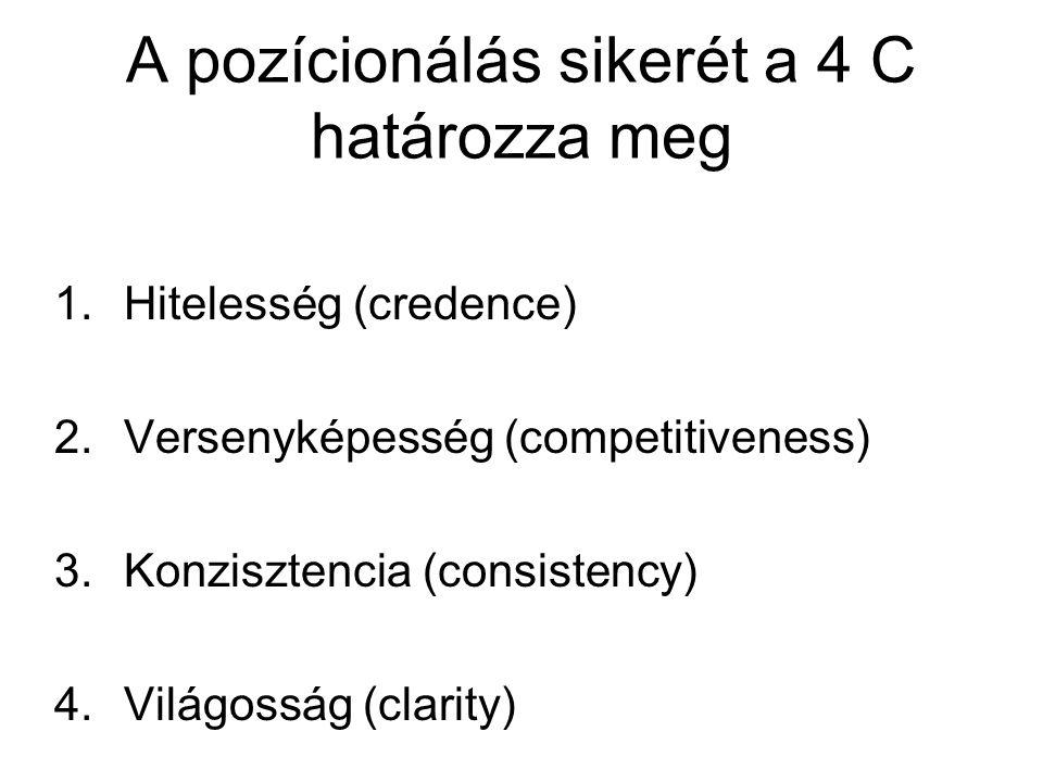 A pozícionálás sikerét a 4 C határozza meg 1.Hitelesség (credence) 2.Versenyképesség (competitiveness) 3.Konzisztencia (consistency) 4.Világosság (cla