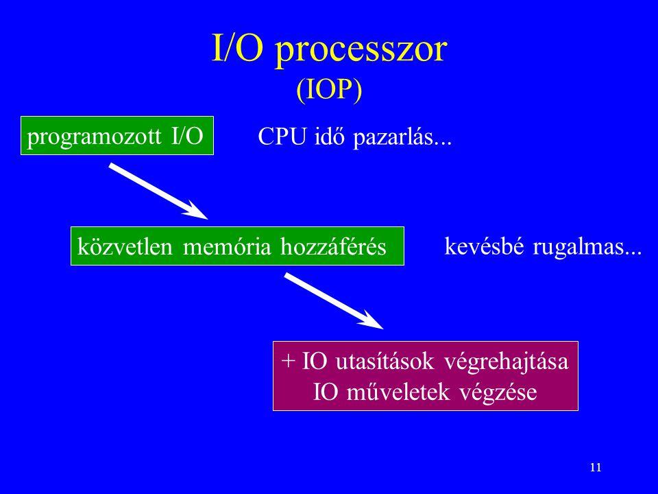 11 I/O processzor (IOP) + IO utasítások végrehajtása IO műveletek végzése programozott I/O közvetlen memória hozzáférés CPU idő pazarlás...