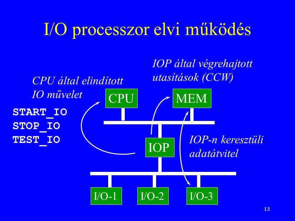 13 I/O processzor elvi működés CPU által elindított IO művelet CPUMEM IOP I/O-1I/O-2I/O-3 IOP által végrehajtott utasítások (CCW) IOP-n keresztüli adatátvitel START_IO STOP_IO TEST_IO