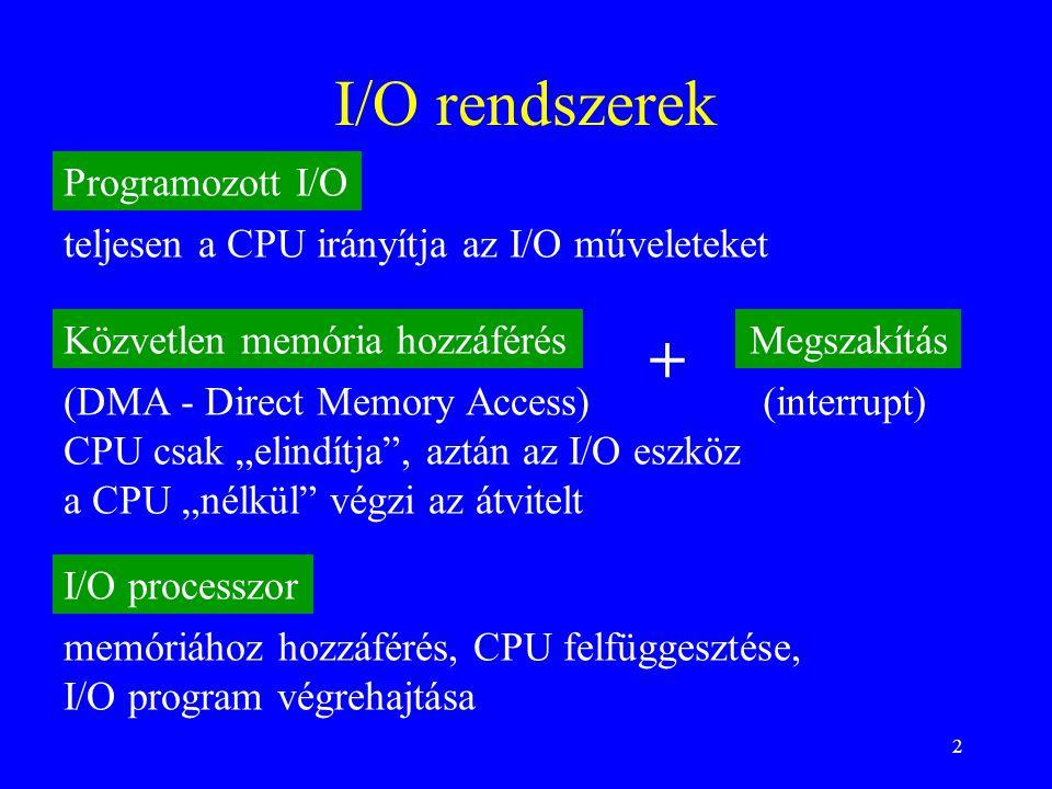 """2 I/O rendszerek teljesen a CPU irányítja az I/O műveleteket (DMA - Direct Memory Access) CPU csak """"elindítja , aztán az I/O eszköz a CPU """"nélkül végzi az átvitelt Megszakítás memóriához hozzáférés, CPU felfüggesztése, I/O program végrehajtása Programozott I/O Közvetlen memória hozzáférés I/O processzor (interrupt) +"""