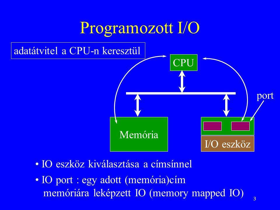 3 Programozott I/O CPU I/O eszköz port • IO eszköz kiválasztása a címsínnel • IO port : egy adott (memória)cím memóriára leképzett IO (memory mapped IO) Memória adatátvitel a CPU-n keresztül