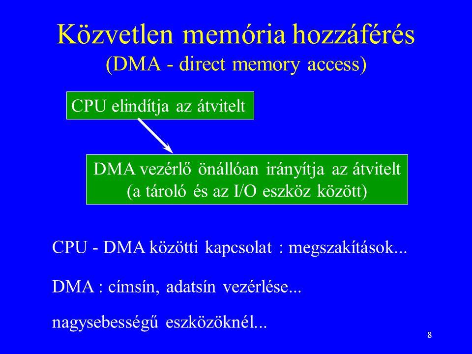 8 Közvetlen memória hozzáférés (DMA - direct memory access) nagysebességű eszközöknél... CPU elindítja az átvitelt DMA vezérlő önállóan irányítja az á