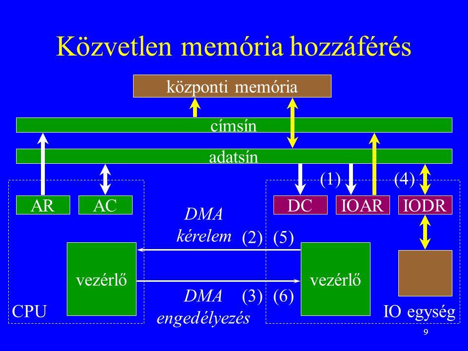 9 Közvetlen memória hozzáférés ARIODRIOARDCAC adatsín címsín központi memória vezérlő CPUIO egység DMA kérelem DMA engedélyezés (1) (2) (3) (5) (6) (4