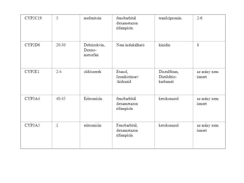 CYP2C195mefenitoinfenobarbitál dexametazon rifampicin tranilcipromin2-6 CYP2D620-30Debrizokvin, Dextro- metorfán Nem indukálhatókinidin8 CYP2E12-4oldószerekEtanol, Izonikotinsav -hidrazid Diszulfiram, Dietilditio- karbamát az arány nem ismert CYP3A440-45Eritromicin fenobarbitál dexametazon rifampicin ketokonazolaz arány nem ismert CYP3A51eritromicinFenobarbitál, dexametazon rifampicin ketokonazolaz arány nem ismert