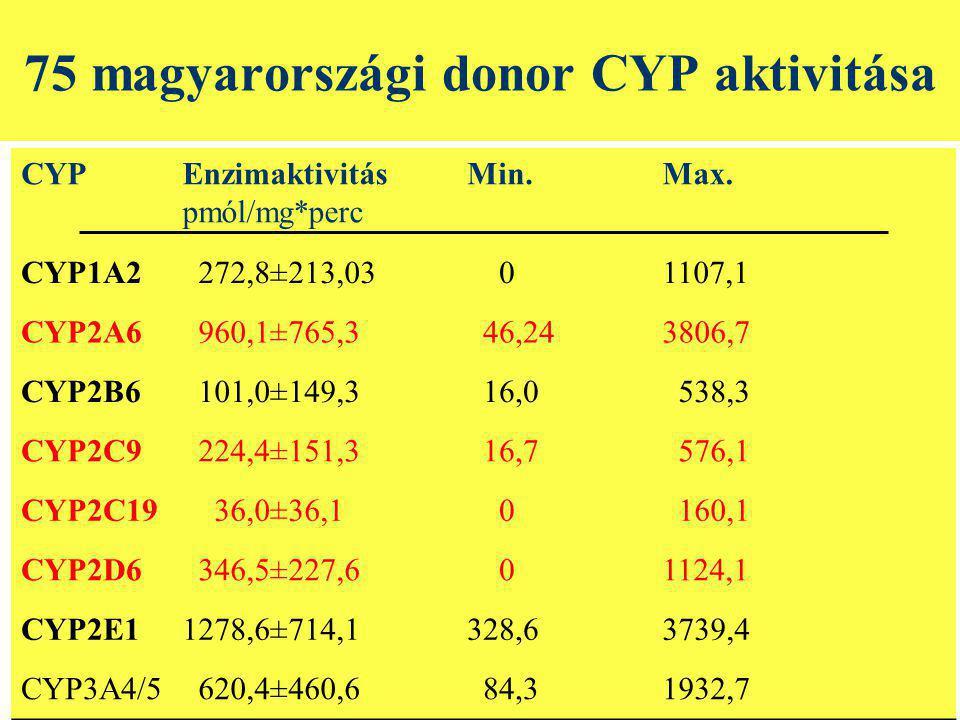 75 magyarországi donor CYP aktivitása CYPEnzimaktivitás pmól/mg*perc Min.Max.